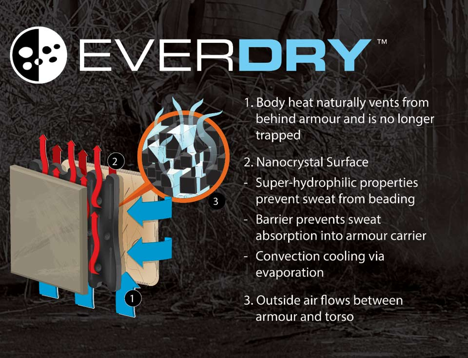 CTAV Everdry Technology
